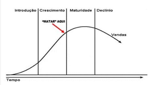 Fig.1. Curva de vida de produtos.