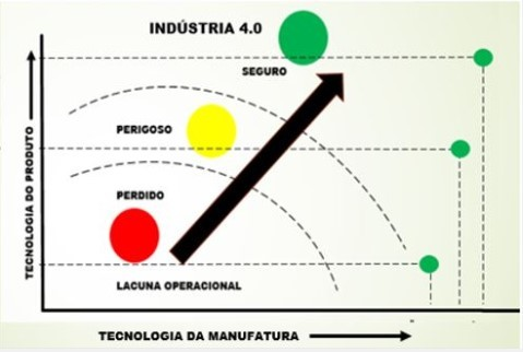 Fig.2. Tecnologia do produto x Tecnologia da Manufatura.