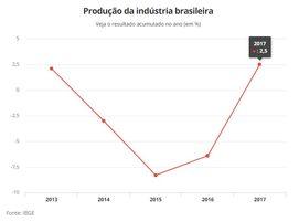 Thumb_produ__o_da_industria_brasileira