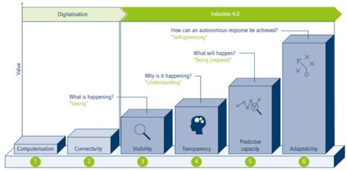 Acatech Industry 4.0 - Nível de Maturidade