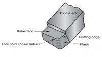 Curso: Geometria da ferramenta de corte